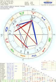 Astro Databank Chart Of Angelina Jolie Born On 4 June 1975