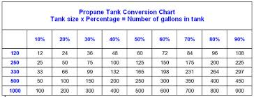 Propane Conversion Chart Propane Cass City Oil And Gas Company