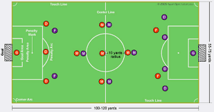 soccer field diagram and soccer positionssoccer field diagram positions