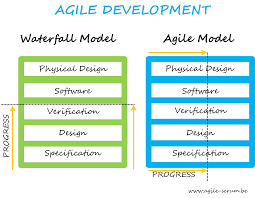 software development methodology what is agile software development agile scrum