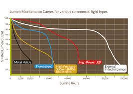 All In One Led Solar Lighting Technology Enkonn Solar