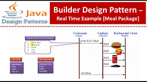 Builder Design Pattern In Java Builder Design Pattern Real Time Example Meal Package