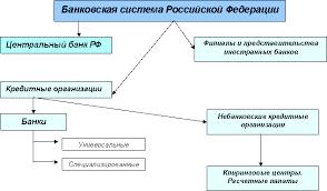 База рефератов со всего рунета Реферат Банковская система РФ  Реферат Банковская система РФ