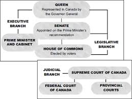 Canadian Political System Mr Lowe St Joes