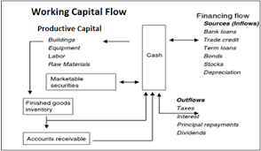 project report on working capital management at jindal saw ltd  SlideShare