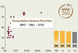 Langtons Vintage Chart 2018 Wine Of The Week Au The Real Review