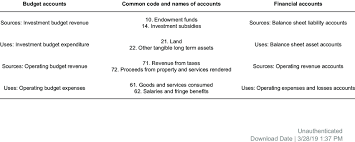 Chart Of Accounts Diagram Extract Of Harmonised Budget Nomenclature And Chart Of