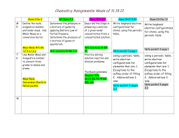 chemistry assignments week of