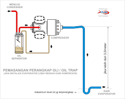 cara kerja wiring diagram ac split cara image wiring diagram for auto air conditioning images on cara kerja wiring diagram ac split