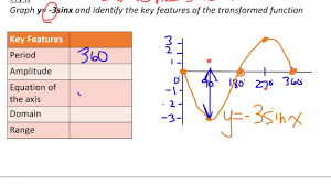 sine function vertical stretch and compression