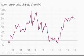 Adyen Stock Chart Adyen Stock Price Change Since Ipo