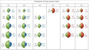 Periodicity - Mr. Smith's Pre-AP Chemistry