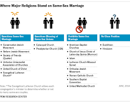 gay marriage should be legalized com ft 14 06 18 churchesonssm 1