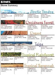 Fill In The Chart With Information About Each Biome Biomes Cc Cycle 2 Week 1 Biomes Teaching Geography