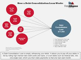 What Credit Cards To Pay Off First Everything You Need To Know About Debt Consolidation