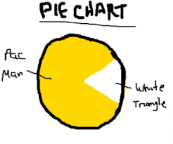 Pacman Pie Chart Pie Chart Joke Drawception
