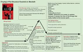 Macbeth Plot Chart Macbeth Plot Analysis Quiz Island Of Grace Movie Trailer
