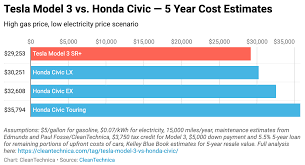 Vehicle Repair Cost Comparison Chart Shocker Tesla Model 3 Vs Honda Civic 15 Cost Comparisons