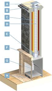 fireplace insert venting information a complete diagram to show what you may need