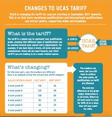 Ucas Tariff Chart Useful Guide To The New Ucas Tariff From Trotmaned Career