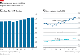 Daily Chart Britains Nhs Has Staggered Through Some Tough