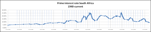Bank Prime Rate Chart Prime Rate History South Africa Trade Setups That Work