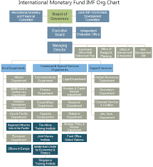Fund Structure Chart Imf Org Chart Explore The Inside Of The International