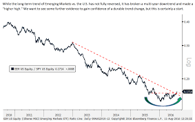 Emerging Markets Chart Chart O The Day Emerging Emerging The Reformed Broker