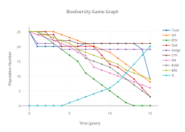 Biodiversity Game Graph Scatter Chart Made By Sferrell07