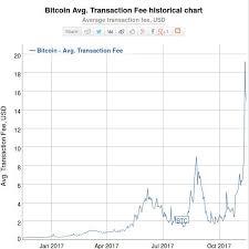 Bitcoin Market Mining Fee Faq