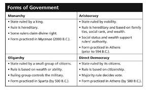 athenian form of government ancient greece real test proprofs quiz