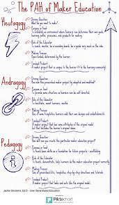 Maker Education Pedagogy Andragogy Heutagogy User
