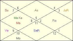 Vedic Natal Chart Calculator Indu Lagna Dhana Lagna Wealth Ascendant Vedic Astrology