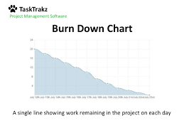 Project Burn Rate Chart Burn Down Vs Burn Up Charts And How To Read Them Like A Pro