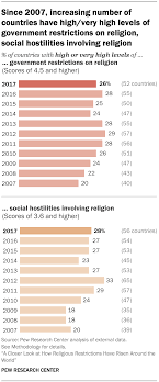 How Religious Restrictions Have Risen Around The World Pew