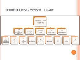 Walgreens Org Chart Latest Walgreens Organizational Chart Related Keywords