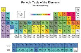 Electronegativity Chart Trend Electronegativity And Electronegativity Chart In Pdf