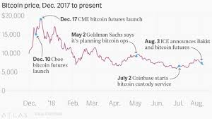 Cme Bitcoin Futures Chart Wall Streets Interest In Bitcoin Like Ices Bakkt Isnt