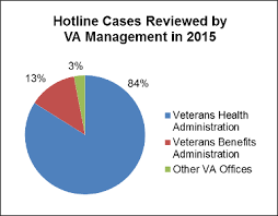 Va Disability Percentage Chart 2015 Assignment Of Hotline Cases And Results