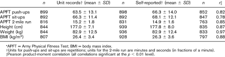 Pt Test Chart Army Males Unit Records And Self Reported Apft Performance Height