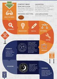 Work Simplification Process Charts And Flow Diagrams On The Creative Market Blog 20 Logo Design Infographics