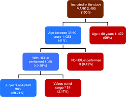 Total Cholesterol Chart Study Flow Chart Hdl C High Density Lipoprotein