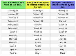 Irs Tax Refund Chart 2015 Tax Refund Chart Can Help You Guess When Youll Receive Your