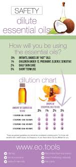 Rollerball Dilution Chart How To Dilute Essential Oils