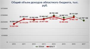 Бюджет бессилия 9 декабря администрация Псковской области внесла в Псковское областное Собрание депутатов проект регионального бюджета на 2017 год и период 2018 2019 годов