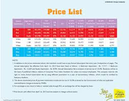 Club Mahindra Chart 2019 Product Review Why You Should Never Buy Club Mahindra