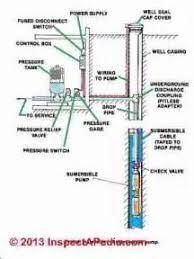 similiar water well pump troubleshooting keywords well pump problems well pump pressure switch wiring diagram well pump