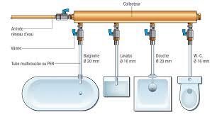 les collecteurs équipés de vannes permettent d isoler chaque appareil ce qui est utile lorsqu il faut en réparer ou remplacer un