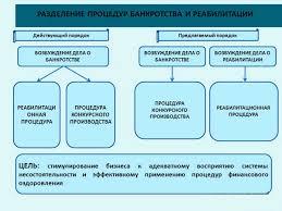 Банкротство МУП муниципального унитарного предприятия  Разделение процедур банкротства и реабилитации
