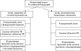 Реферат Бюджетное законодательство Российской Федерации  Структура бюджетного законодательства Российской Федерации